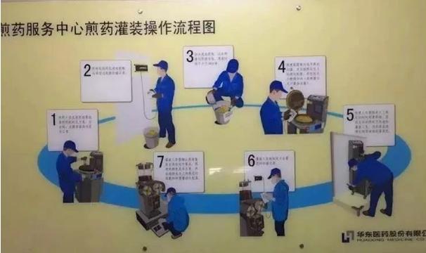 华东煎药.png